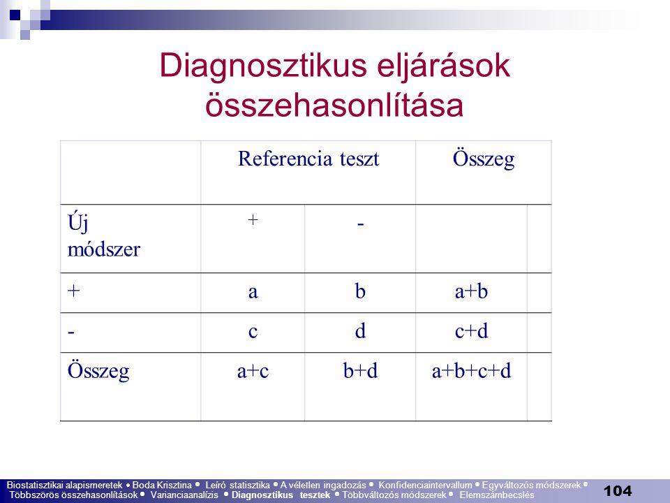 Diagnosztikus eljárások összehasonlítása
