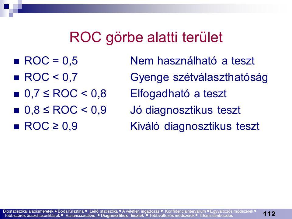 ROC görbe alatti terület