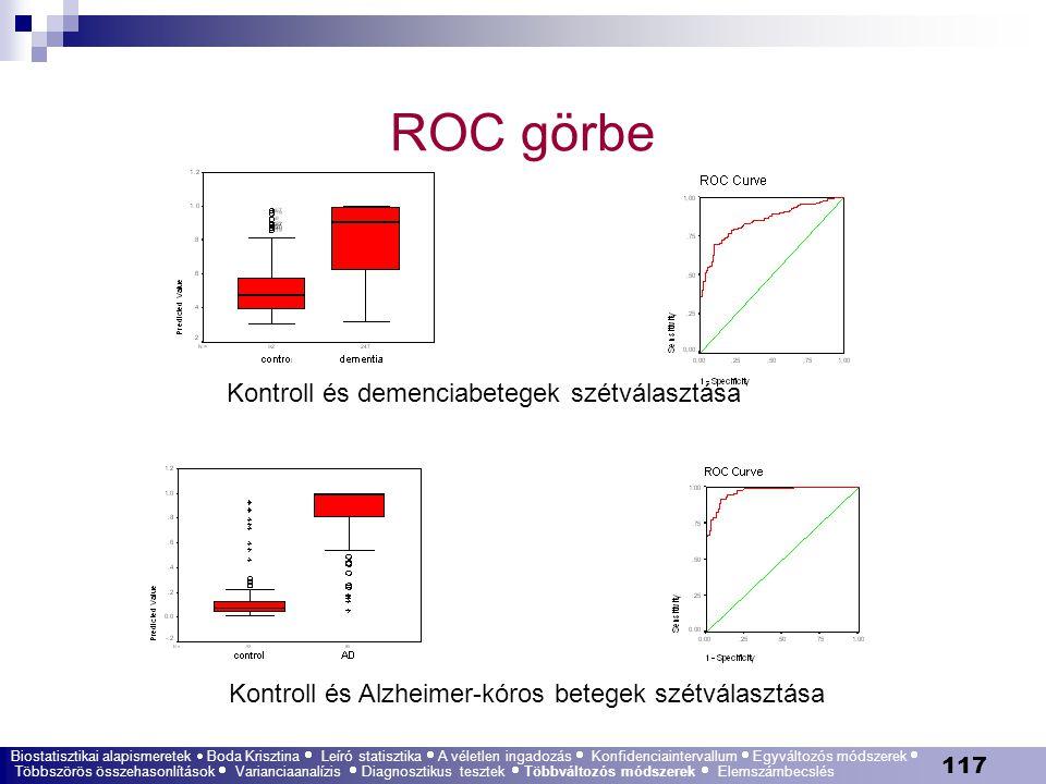 ROC görbe Kontroll és demenciabetegek szétválasztása