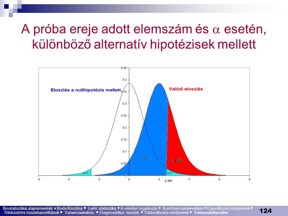 A próba ereje adott elemszám és  esetén, különböző alternatív hipotézisek mellett