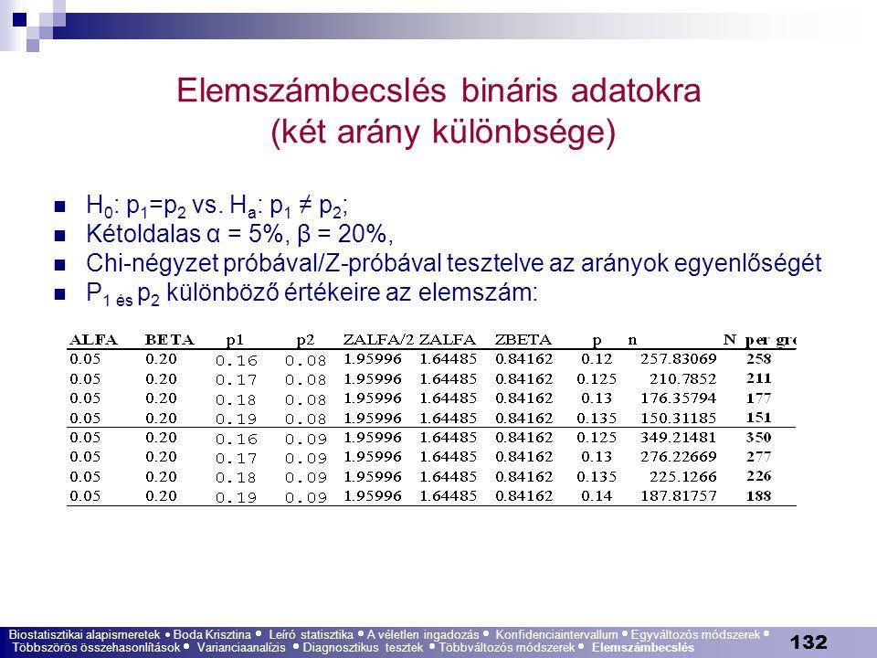 Elemszámbecslés bináris adatokra (két arány különbsége)