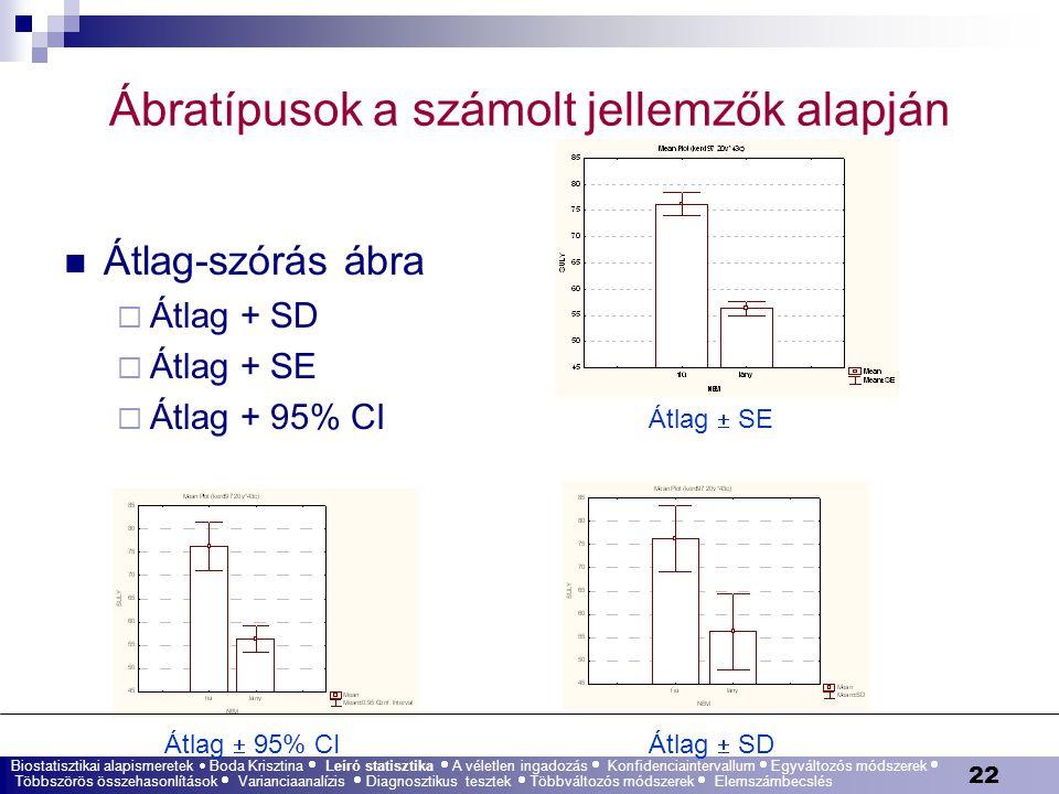 Ábratípusok a számolt jellemzők alapján