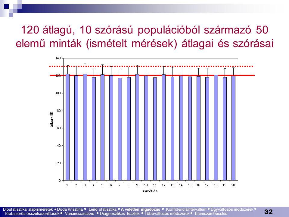 120 átlagú, 10 szórású populációból származó 50 elemű minták (ismételt mérések) átlagai és szórásai
