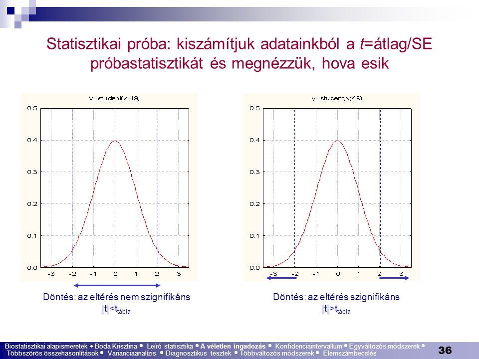 Statisztikai próba: kiszámítjuk adatainkból a t=átlag/SE próbastatisztikát és megnézzük, hova esik