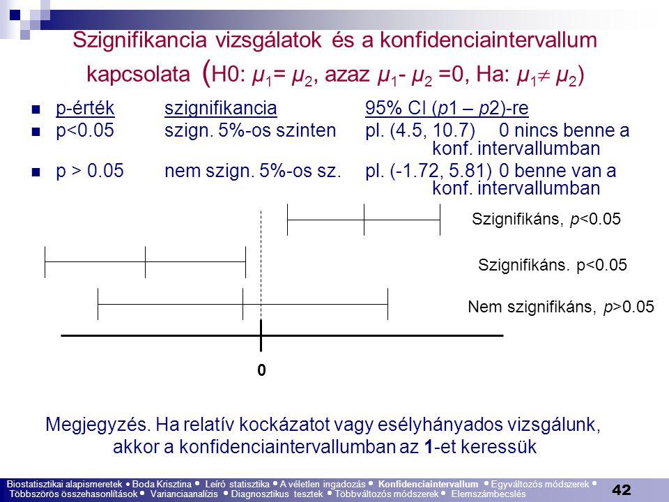 Szignifikancia vizsgálatok és a konfidenciaintervallum kapcsolata (H0: μ1= μ2, azaz μ1- μ2 =0, Ha: μ1 μ2)