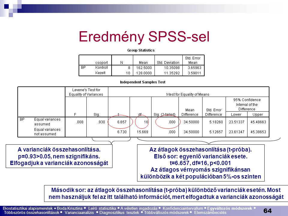 Eredmény SPSS-sel A varianciák összehasonlítása.