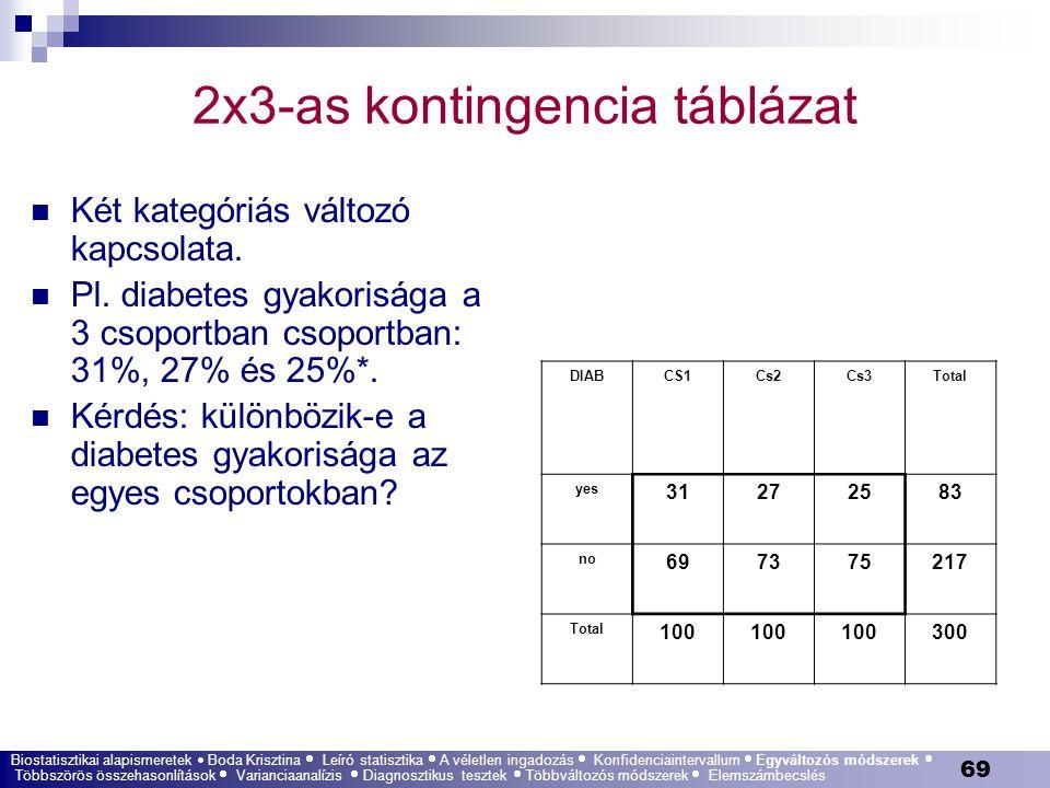 2x3-as kontingencia táblázat