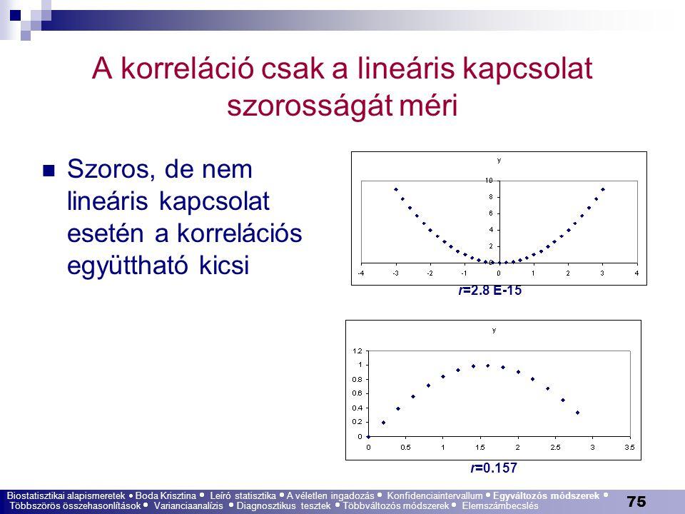 A korreláció csak a lineáris kapcsolat szorosságát méri