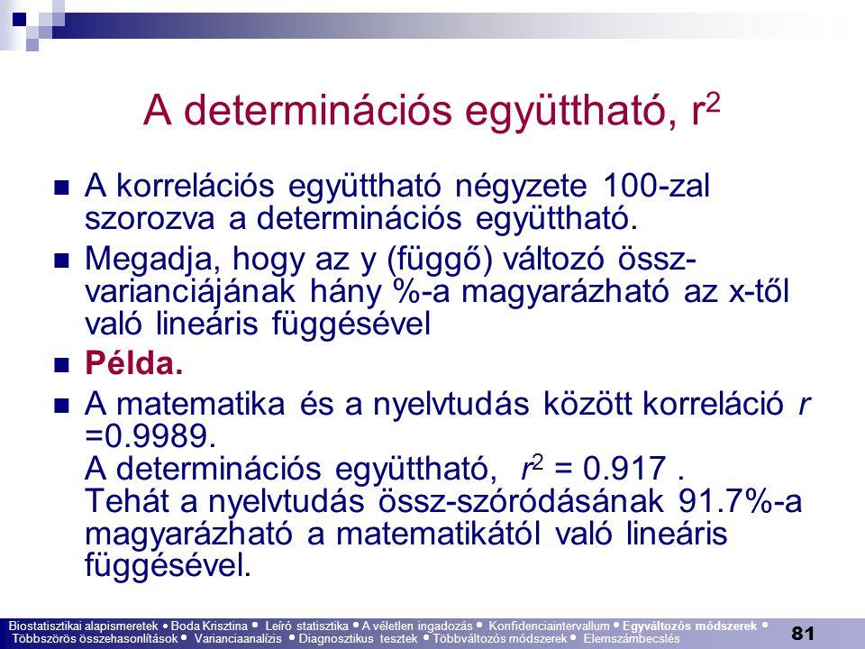 A determinációs együttható, r2