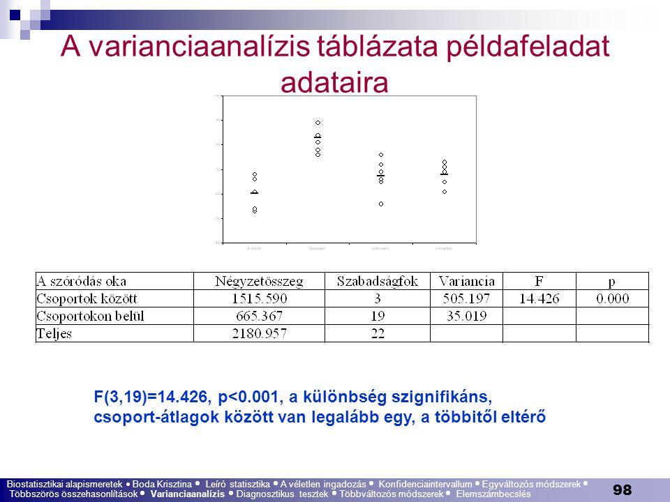 A varianciaanalízis táblázata példafeladat adataira