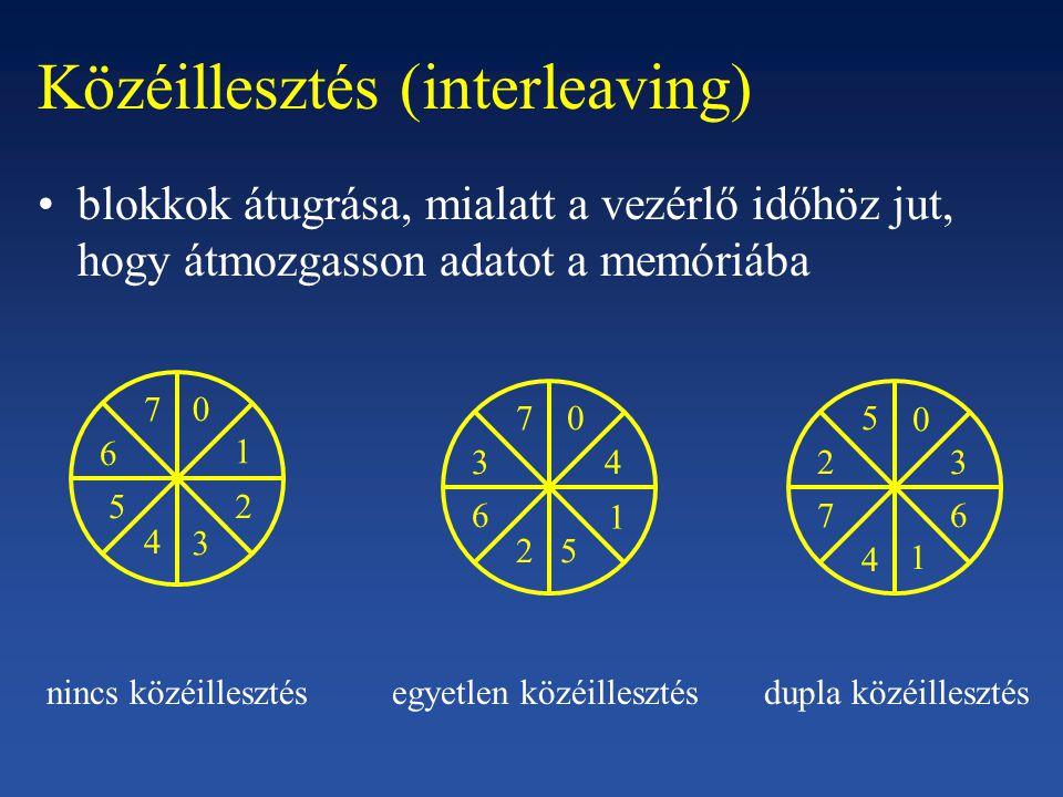 Közéillesztés (interleaving)