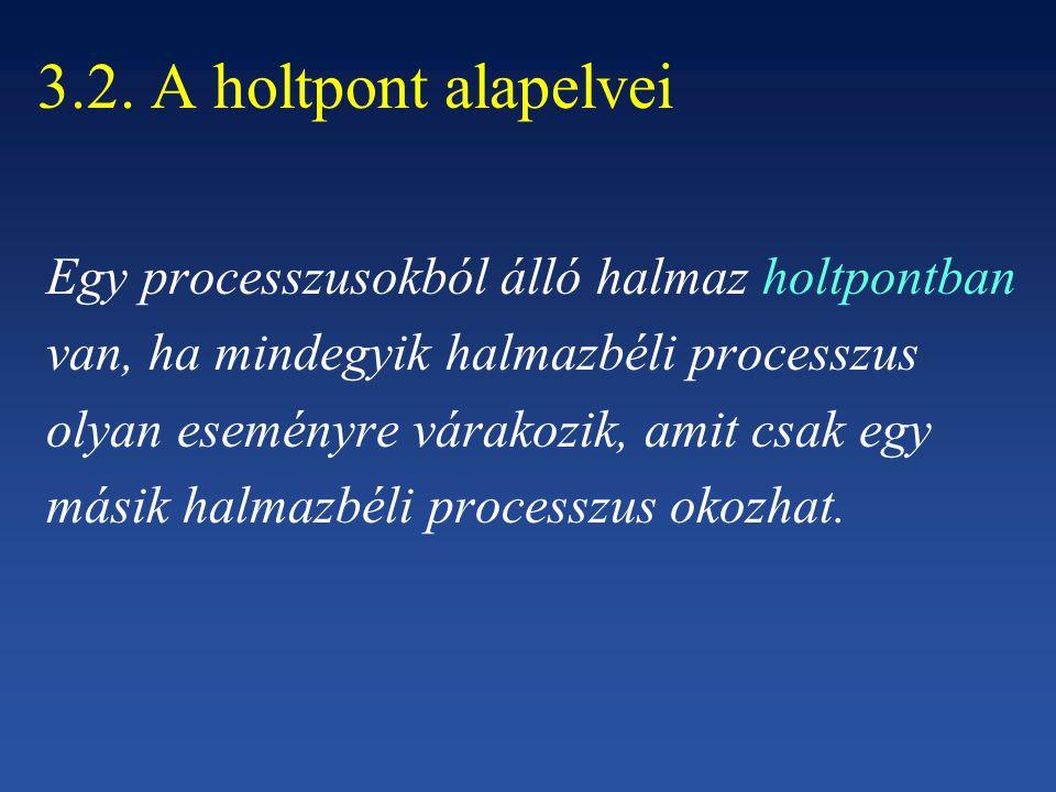 3.2. A holtpont alapelvei Egy processzusokból álló halmaz holtpontban
