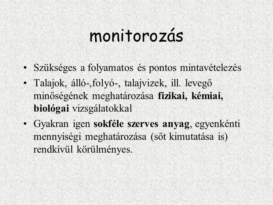 monitorozás Szükséges a folyamatos és pontos mintavételezés