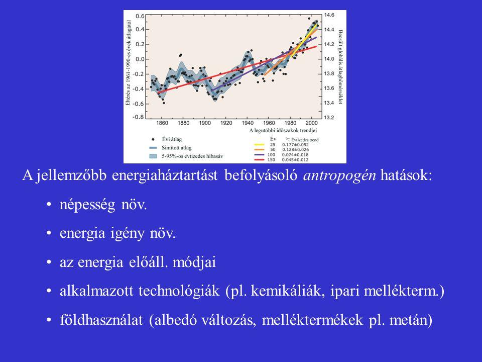 A jellemzőbb energiaháztartást befolyásoló antropogén hatások: