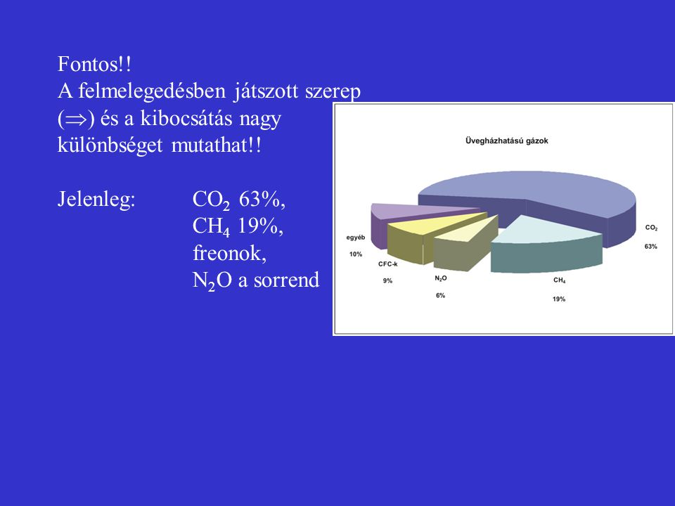 Fontos!! A felmelegedésben játszott szerep () és a kibocsátás nagy különbséget mutathat!! Jelenleg: CO2 63%,