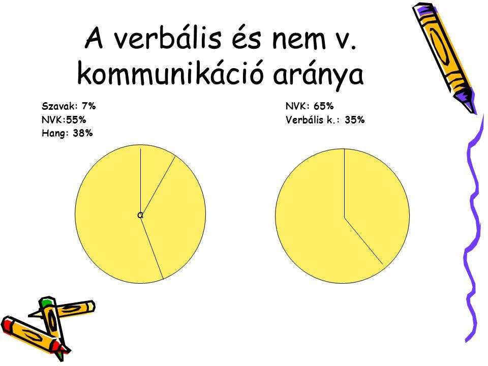 A verbális és nem v. kommunikáció aránya