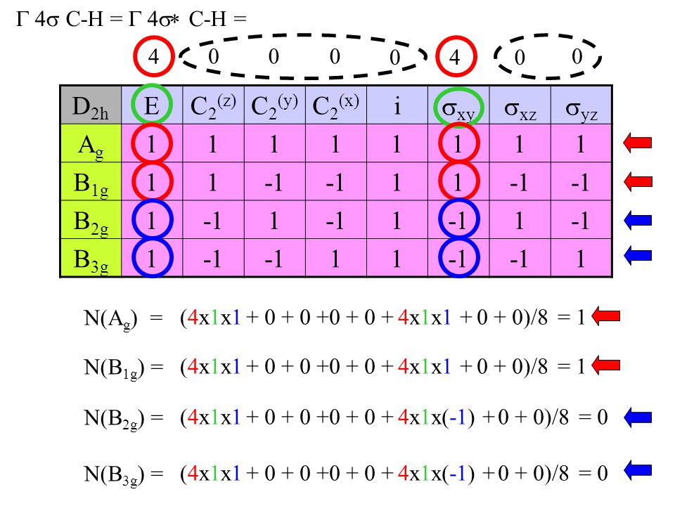 D2h E C2(z) C2(y) C2(x) i xy xz yz Ag 1 B1g -1 B2g B3g
