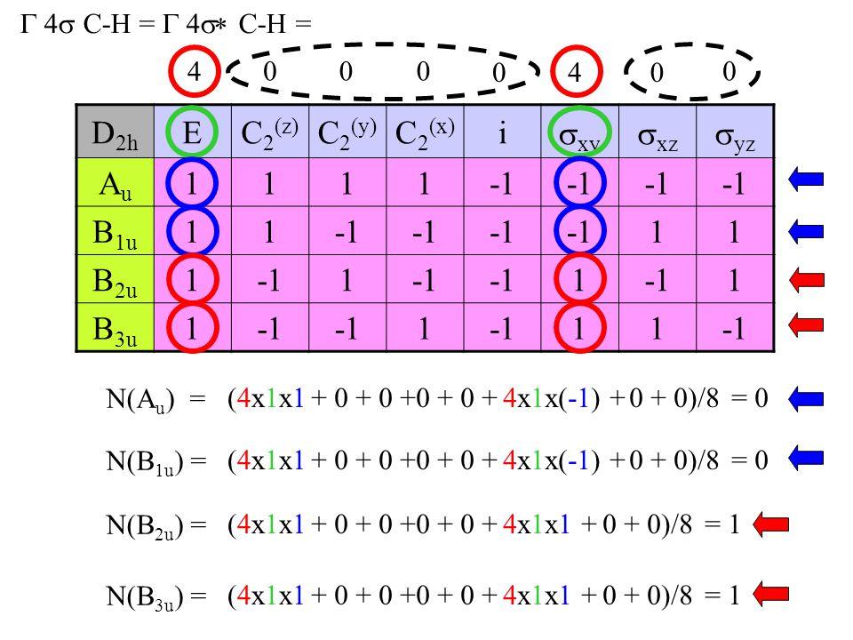 D2h E C2(z) C2(y) C2(x) i xy xz yz Au 1 -1 B1u B2u B3u