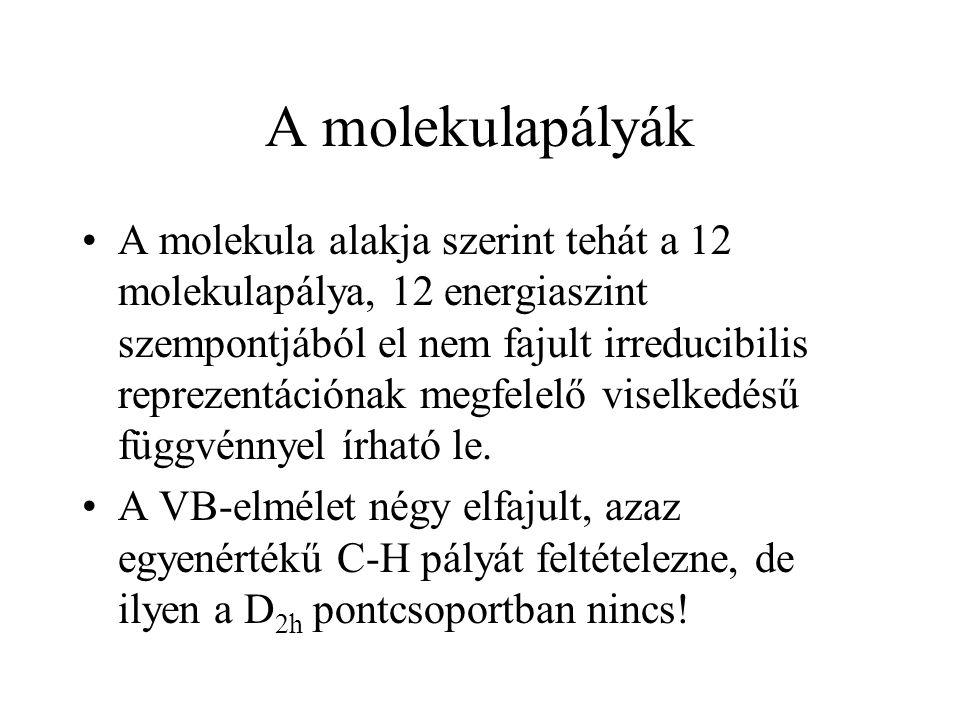 A molekulapályák