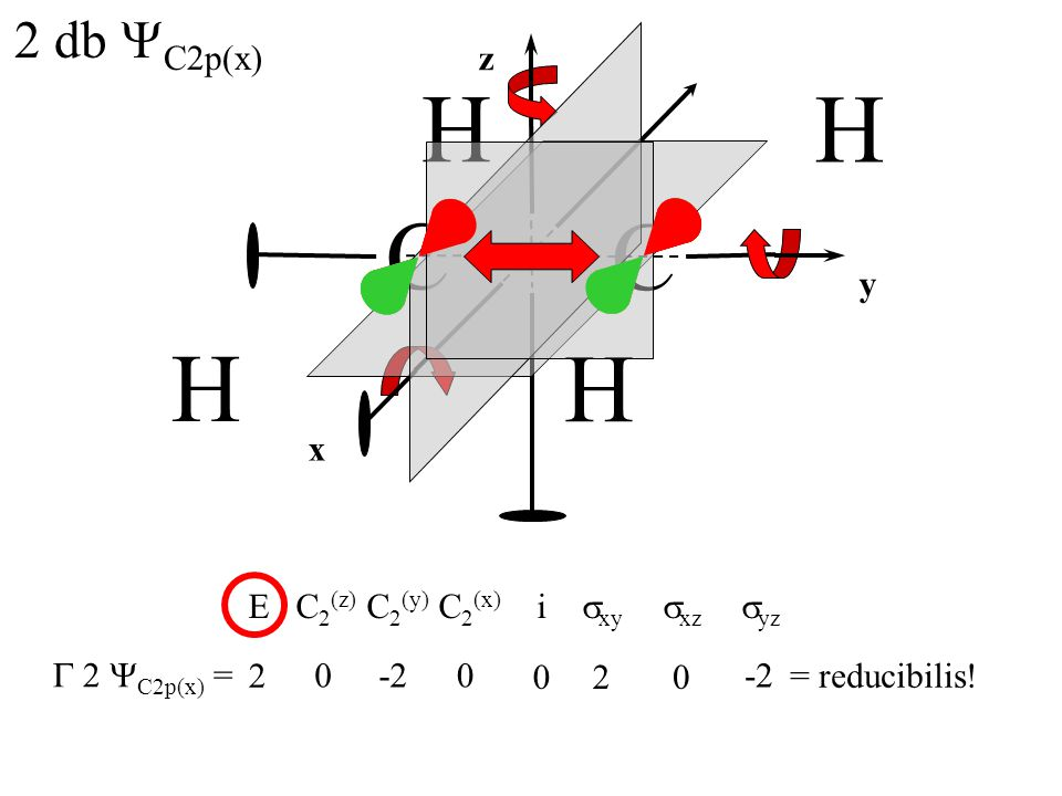 E C2(z) C2(y) C2(x) i sxy sxz syz