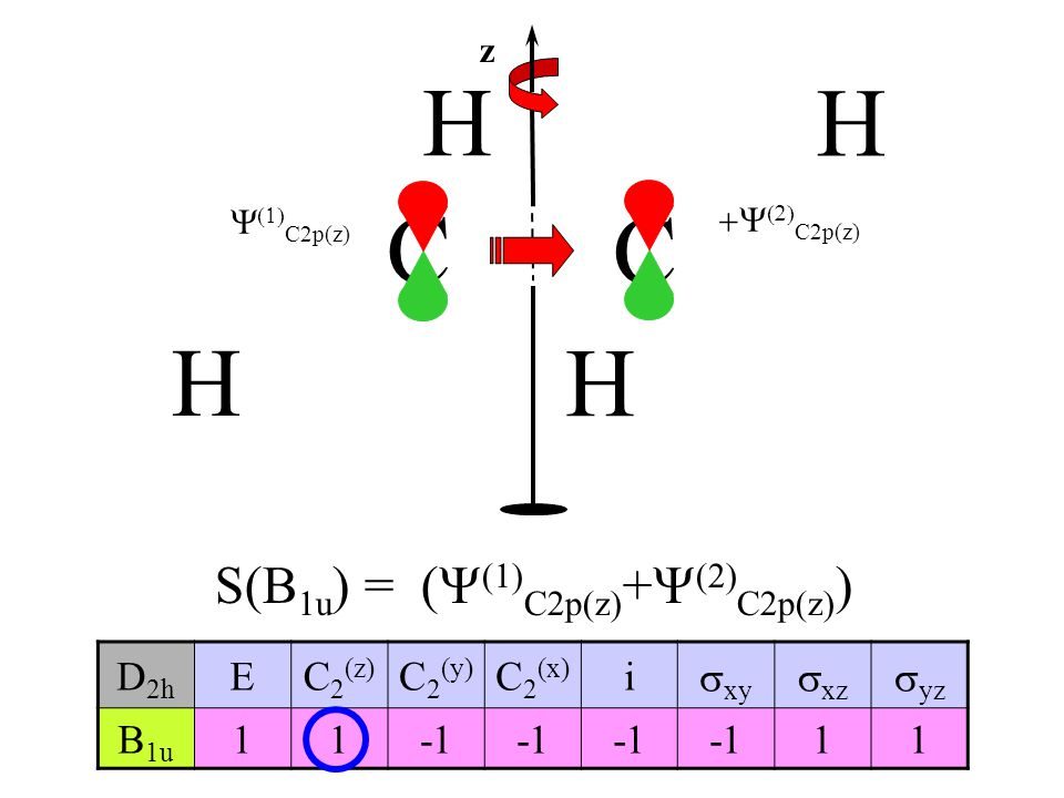 S(B1u) = (Y(1)C2p(z)+Y(2)C2p(z))