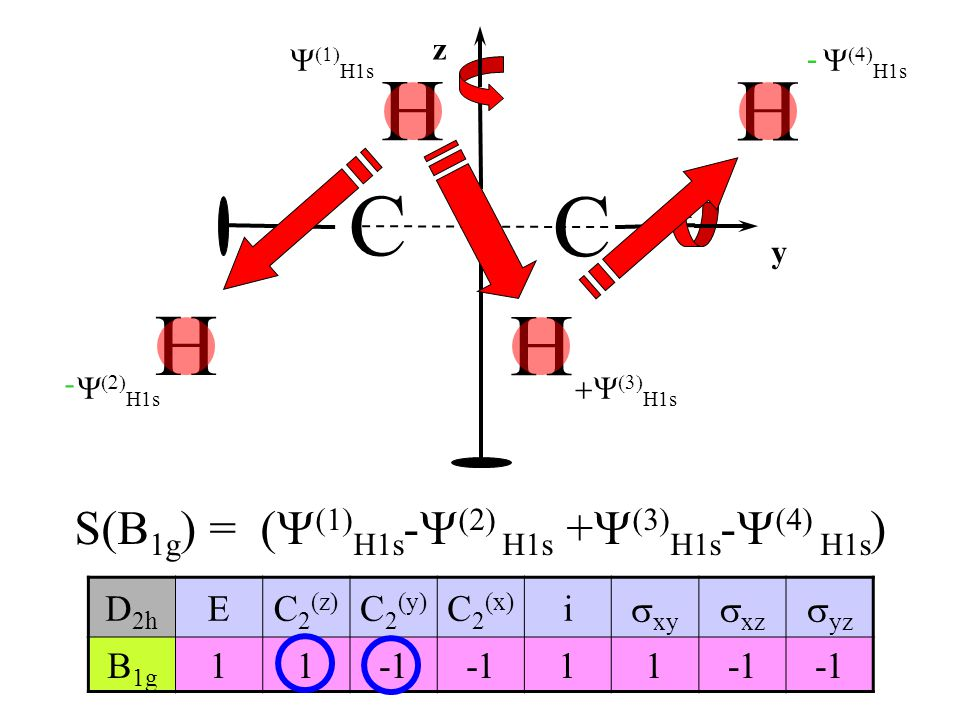S(B1g) = (Y(1)H1s-Y(2) H1s +Y(3)H1s-Y(4) H1s)