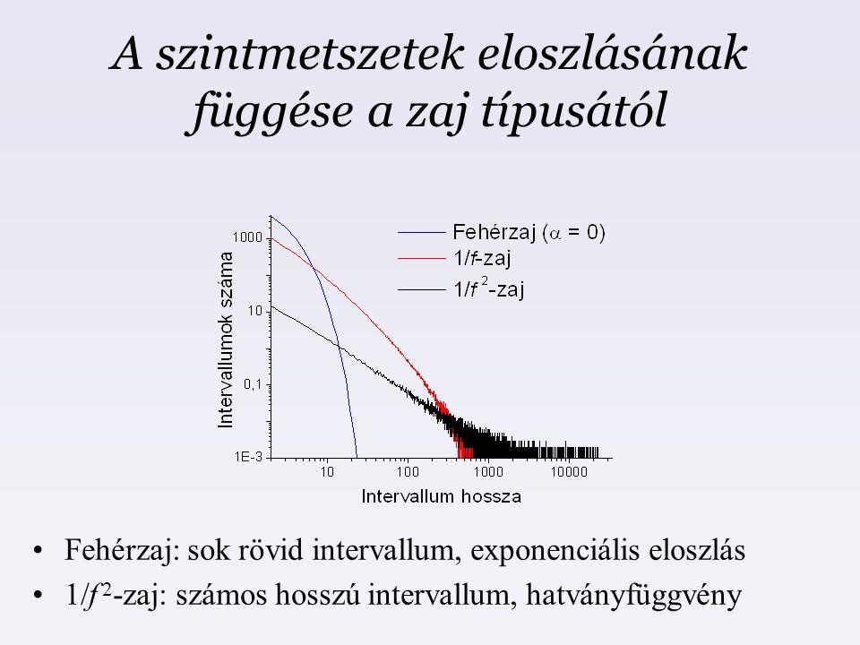 A szintmetszetek eloszlásának függése a zaj típusától