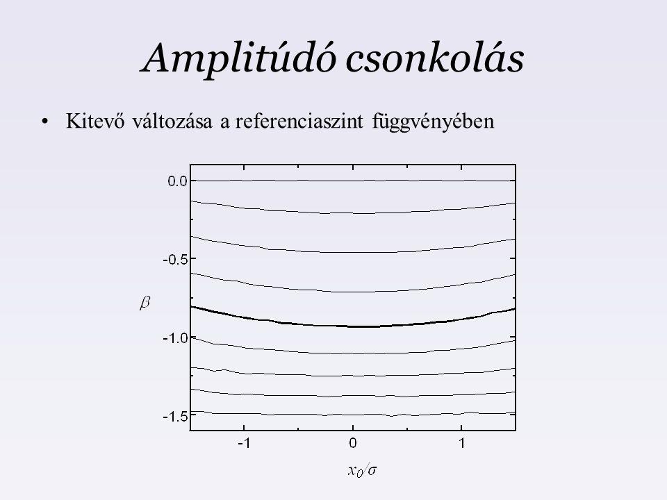 Amplitúdó csonkolás Kitevő változása a referenciaszint függvényében