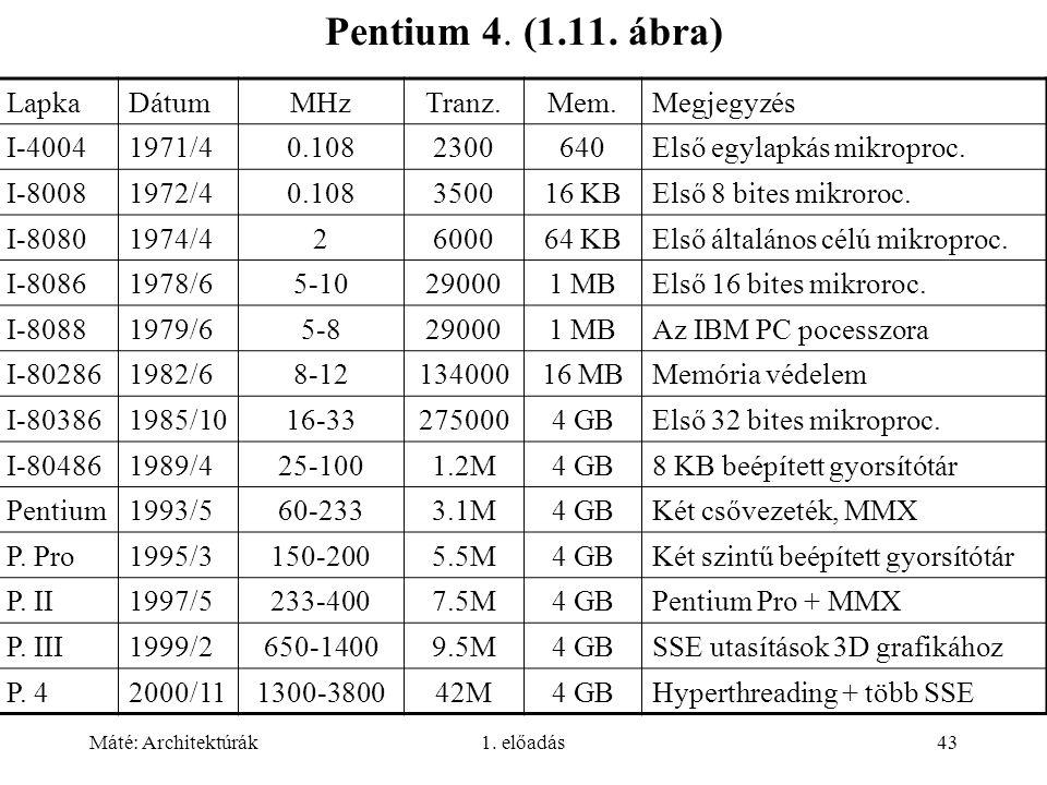 Pentium 4. (1.11. ábra) Lapka Dátum MHz Tranz. Mem. Megjegyzés I-4004