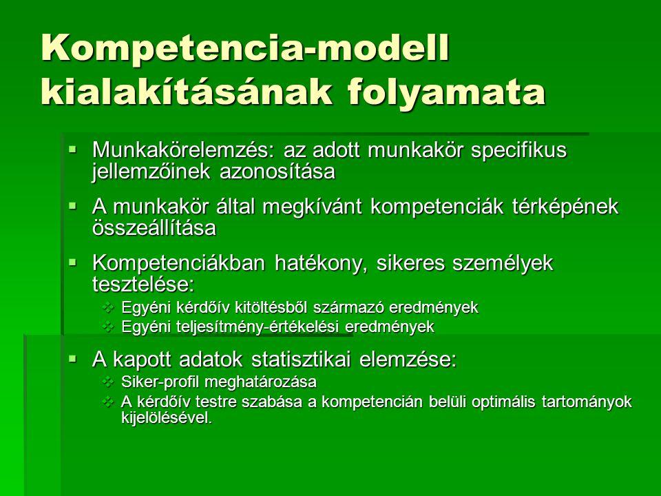 Kompetencia-modell kialakításának folyamata