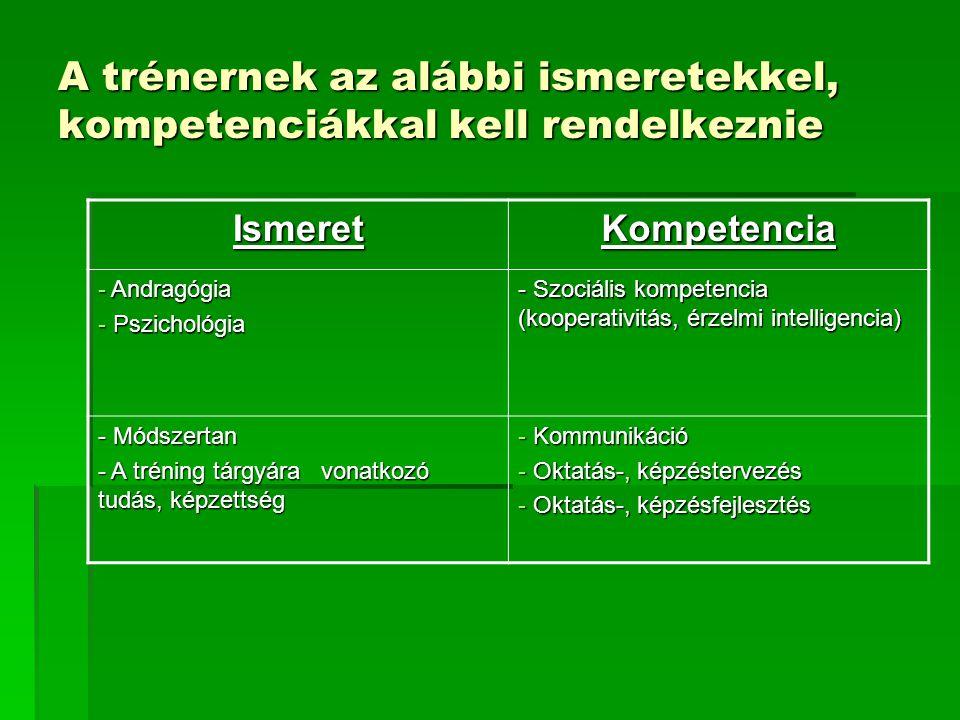 A trénernek az alábbi ismeretekkel, kompetenciákkal kell rendelkeznie