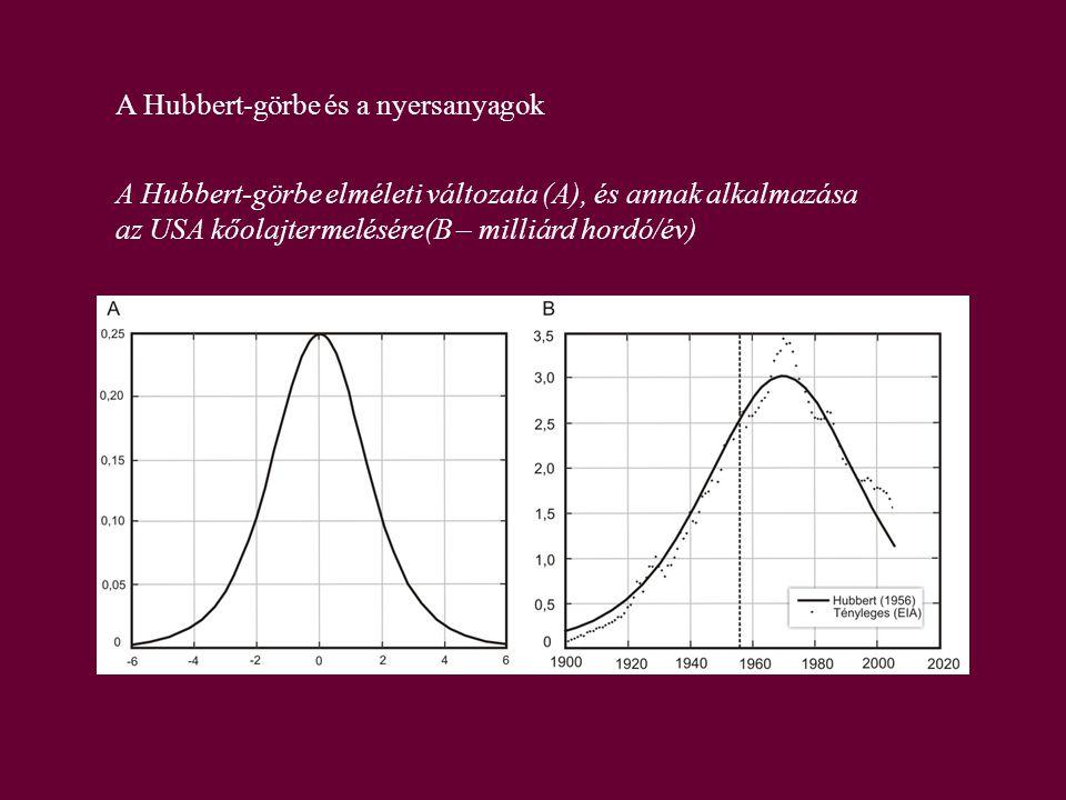 A Hubbert-görbe és a nyersanyagok