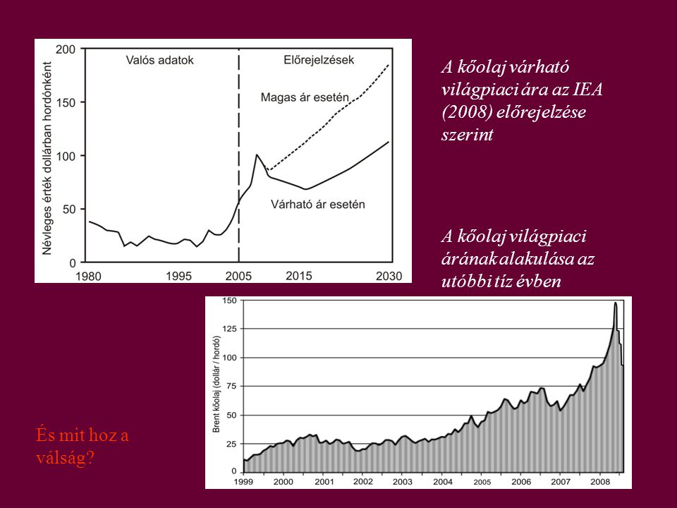 A kőolaj várható világpiaci ára az IEA (2008) előrejelzése szerint