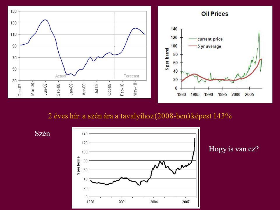 2 éves hír: a szén ára a tavalyihoz (2008-ben) képest 143%