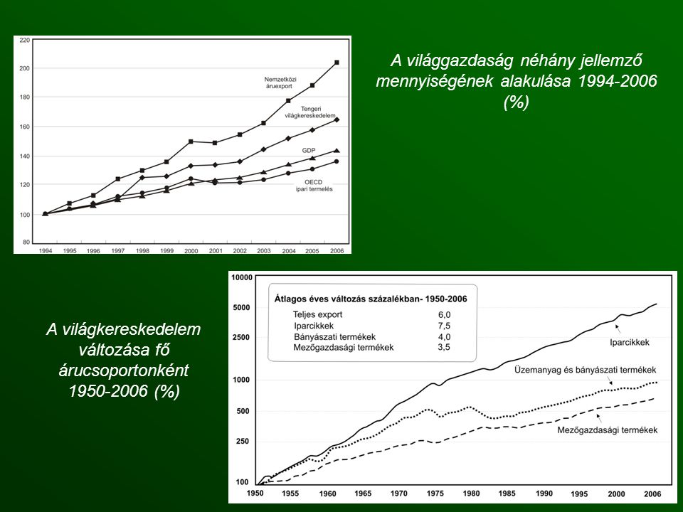 A világgazdaság néhány jellemző mennyiségének alakulása 1994-2006 (%)