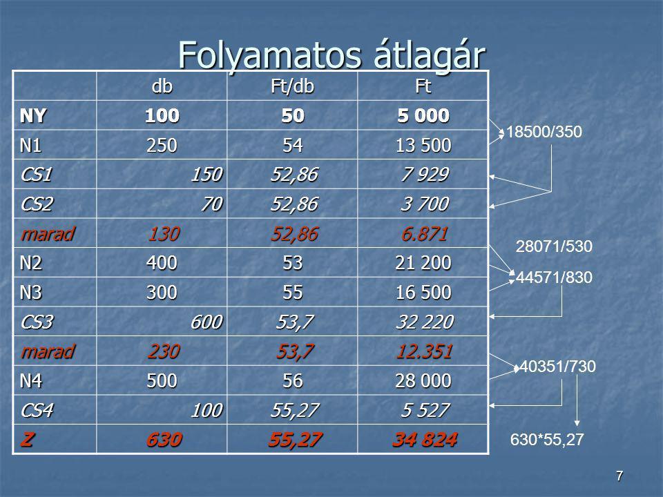 Folyamatos átlagár db Ft/db Ft NY 100 50 5 000 N1 250 54 13 500 CS1