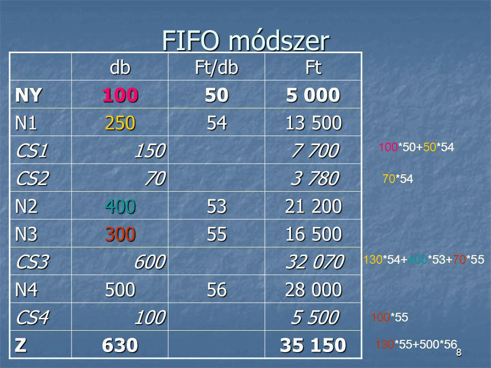 FIFO módszer db Ft/db Ft NY 100 50 5 000 N1 250 54 13 500 CS1 150