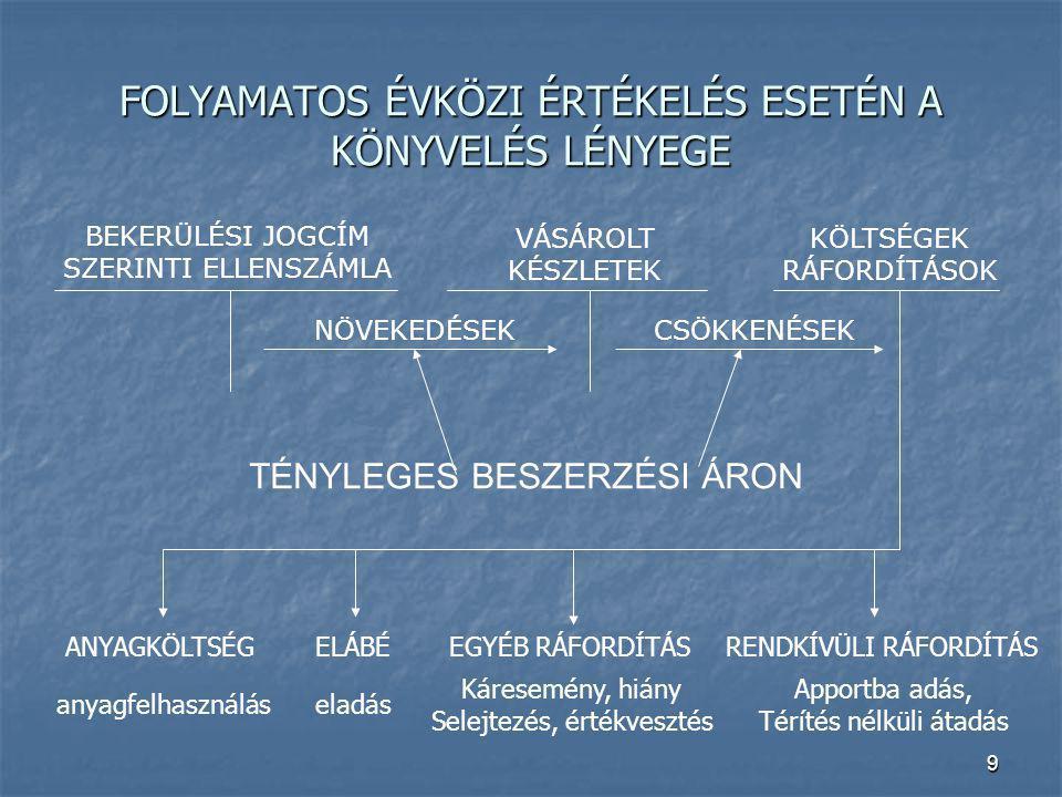 FOLYAMATOS ÉVKÖZI ÉRTÉKELÉS ESETÉN A KÖNYVELÉS LÉNYEGE