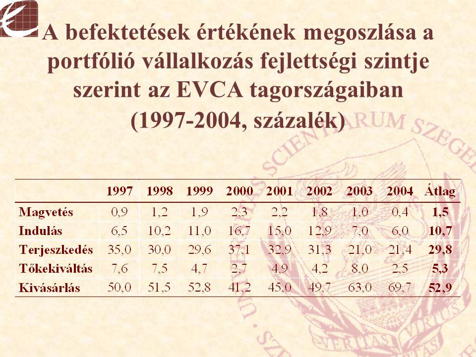 A befektetések értékének megoszlása a portfólió vállalkozás fejlettségi szintje szerint az EVCA tagországaiban (1997-2004, százalék)