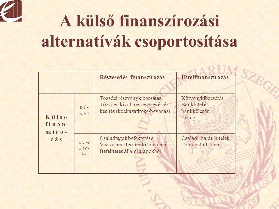 A külső finanszírozási alternatívák csoportosítása
