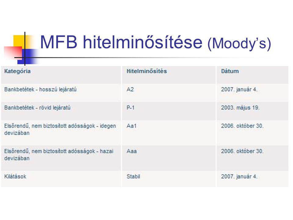 MFB hitelminősítése (Moody's)