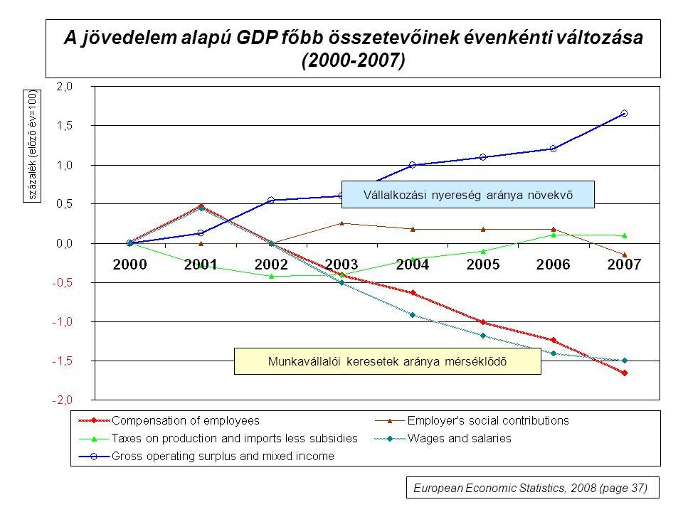 A jövedelem alapú GDP főbb összetevőinek évenkénti változása (2000-2007)