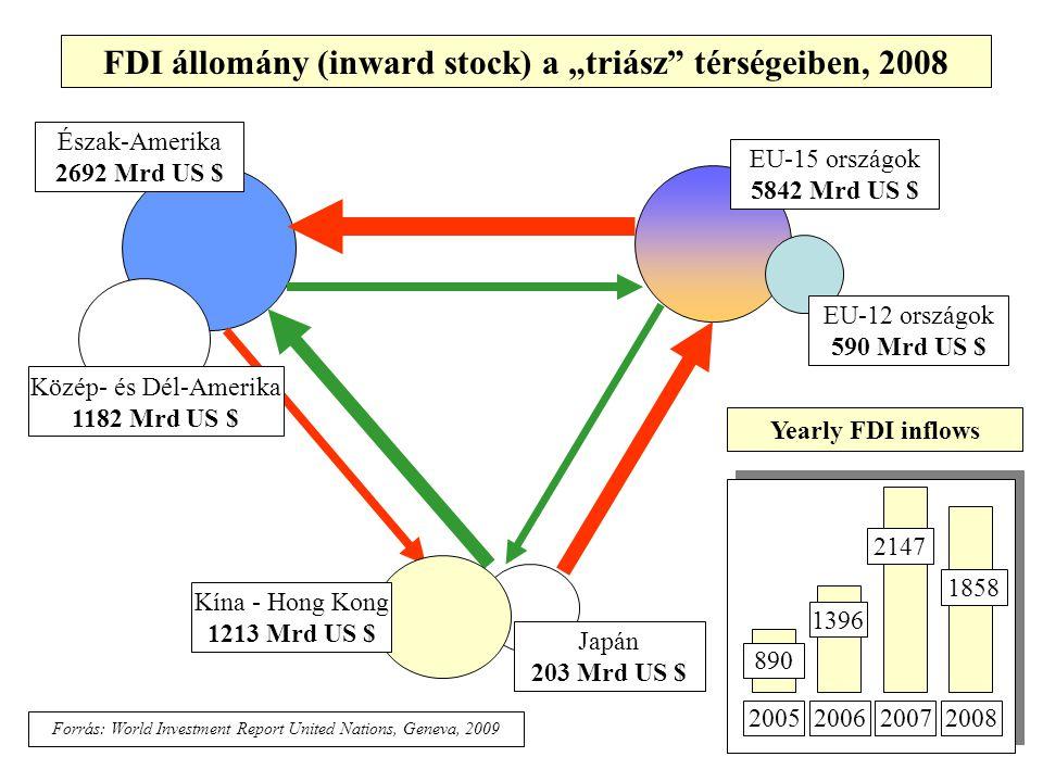 """FDI állomány (inward stock) a """"triász térségeiben, 2008"""