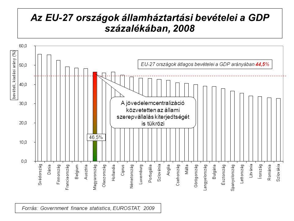 Az EU-27 országok államháztartási bevételei a GDP százalékában, 2008
