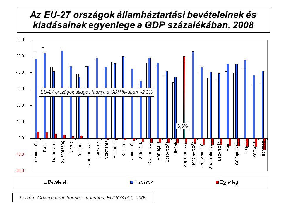 Az EU-27 országok államháztartási bevételeinek és kiadásainak egyenlege a GDP százalékában, 2008