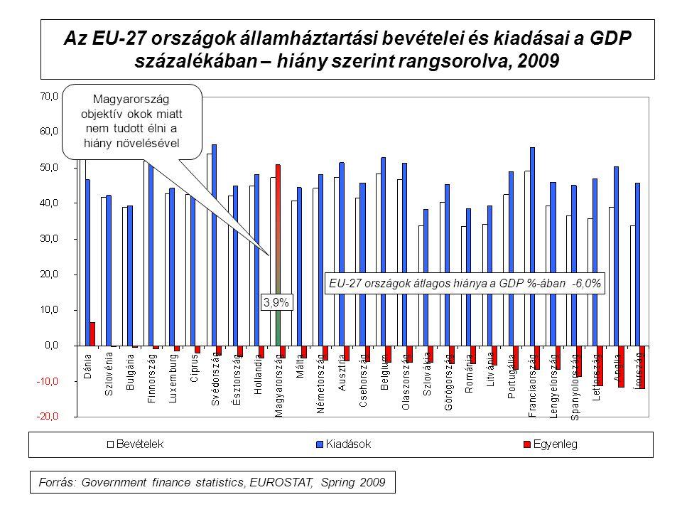 Az EU-27 országok államháztartási bevételei és kiadásai a GDP százalékában – hiány szerint rangsorolva, 2009