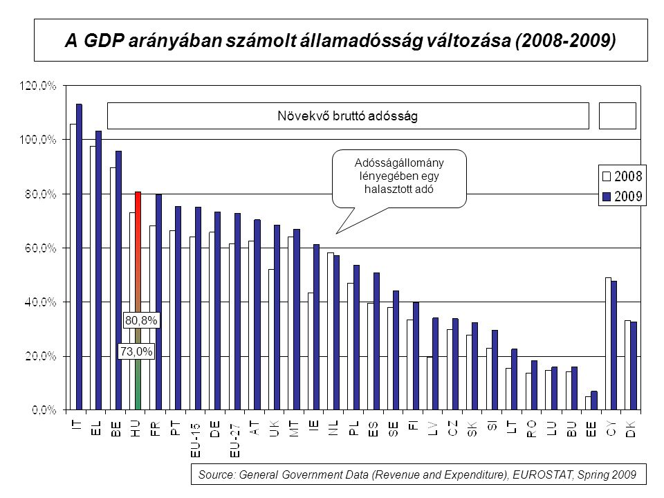 A GDP arányában számolt államadósság változása (2008-2009)