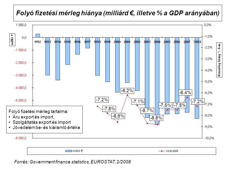 Folyó fizetési mérleg hiánya (milliárd €, illetve % a GDP arányában)