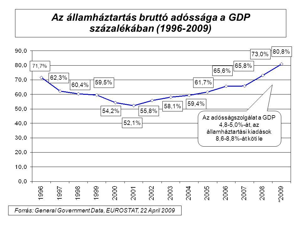 Az államháztartás bruttó adóssága a GDP százalékában (1996-2009)
