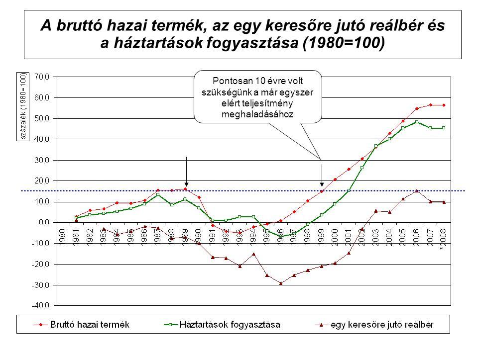 A bruttó hazai termék, az egy keresőre jutó reálbér és a háztartások fogyasztása (1980=100)